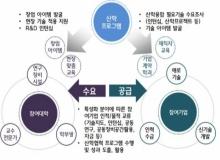 [구미]산업통상자원부 '산학융합촉진센터' 공모사업 선정