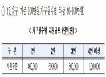 [경북도청]경북도, 코로나19 긴급재난지원금 신속지급 추진