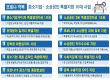 [경북도청]코로나19 극복, 중소기업․소상공인 특별지원 10대사업 차질없이 착착~
