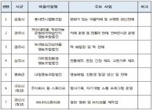 [경북도청]마을기업 15개소 선정... 지역공동체 활성화 기대