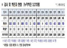 [경북도청]경북도내, 코로나19 확진자 7명(국내 4, 해외유입 3)발생