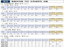 [경북도청]미세먼지 계절관리제로 경북 공기 좋아졌다