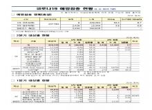 [경북도청]경상북도, 코로나19 예방접종 현황(5.6 00시 기준)