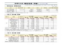 [경북도청]경상북도, 코로나19 예방접종 현황(5.10 21시 기준)