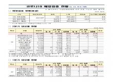 [경북도청]경상북도, 코로나19 예방접종 현황(5.13 21시 기준)