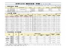 [경북도청]경상북도, 코로나19 예방접종 현황(6.10 21시 기준)