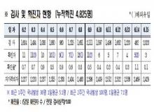 [경북도청]경북도내, 코로나19 확진자 3명(국내감염) 발생-6.15