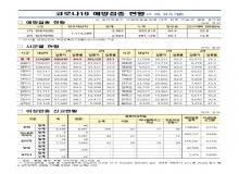 [경북도청]경상북도, 코로나19 예방접종 현황(7.22 21시 기준)