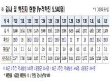 [경북도청]경북도내, 코로나19 확진자 25명(국내 22, 해외 3) 발생-8.2